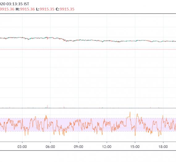 Mudrex Price Analysis #14: Bitcoin (BTC/USD) – 15th Feb 2020