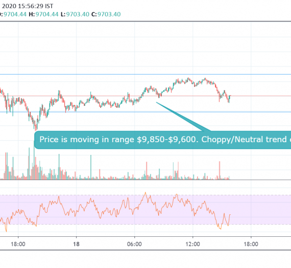 Mudrex Price Analysis #16: Bitcoin (BTC/USD) – 18th Feb 2020