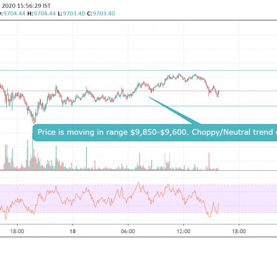 Mudrex Price Analysis #16: Bitcoin (BTC/USD) – 18th Feb 2020