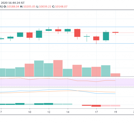 Mudrex Price Analysis #17: Bitcoin (BTC/USD) – 19th Feb 2020