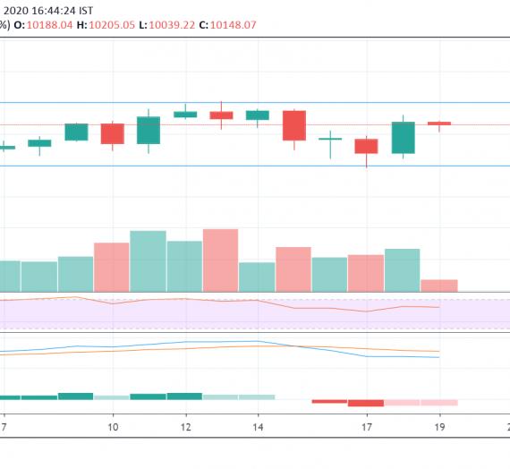 Mudrex Price Analysis #17: Bitcoin (BTC/USD) – 19th Feb 2020