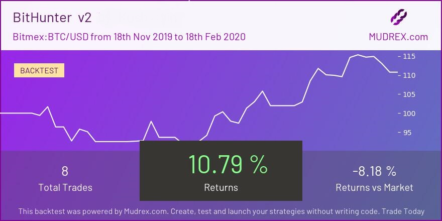 Earn money with crypto investments at Mudrex
