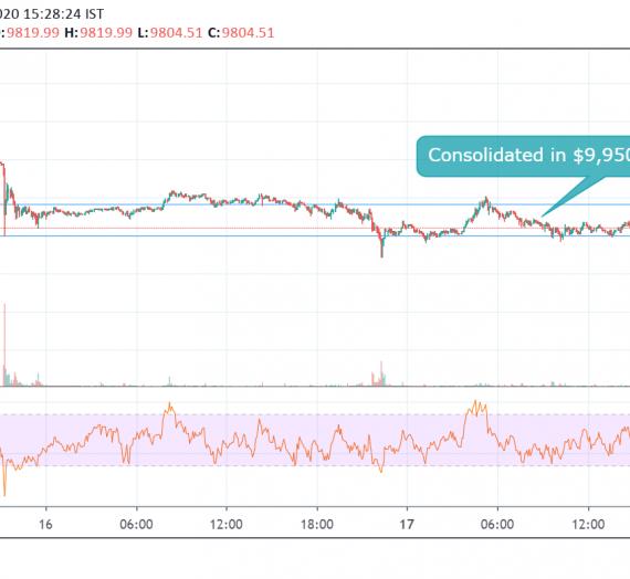 Mudrex Price Analysis #15: Bitcoin (BTC/USD) – 17th Feb 2020