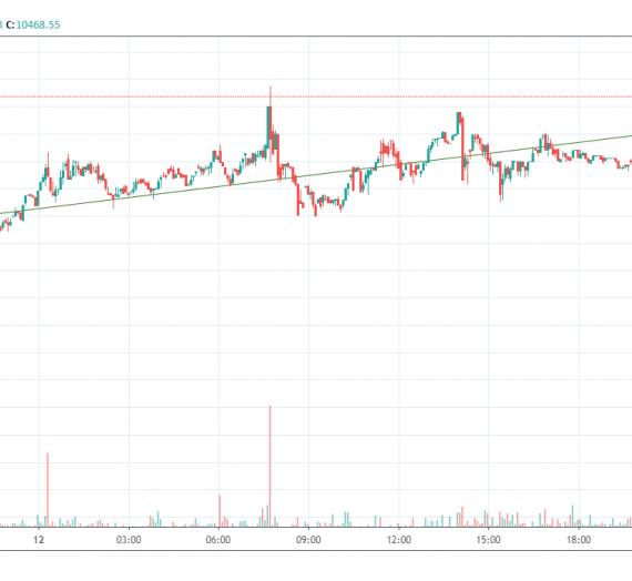 Mudrex Price Analysis #12: BTCUSD – 13th Feb 2020