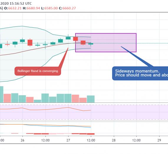 Mudrex Price Analysis #39 Bitcoin (BTC/USD) – 27th March 2020