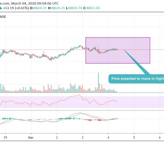Mudrex Price Analysis #27: Bitcoin (BTC/USD) – 4th March 2020
