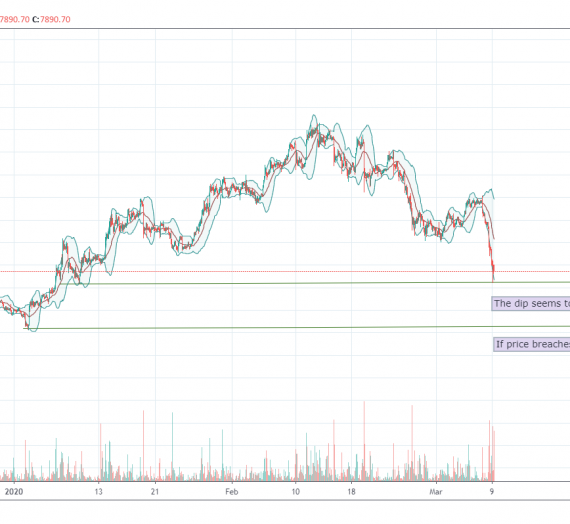 Mudrex Price Analysis #30: Bitcoin (BTC/USD) – 9th March 2020
