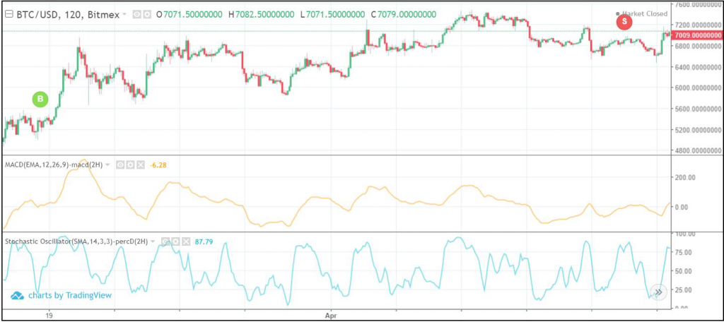 MACD and stochastic candlestick chart