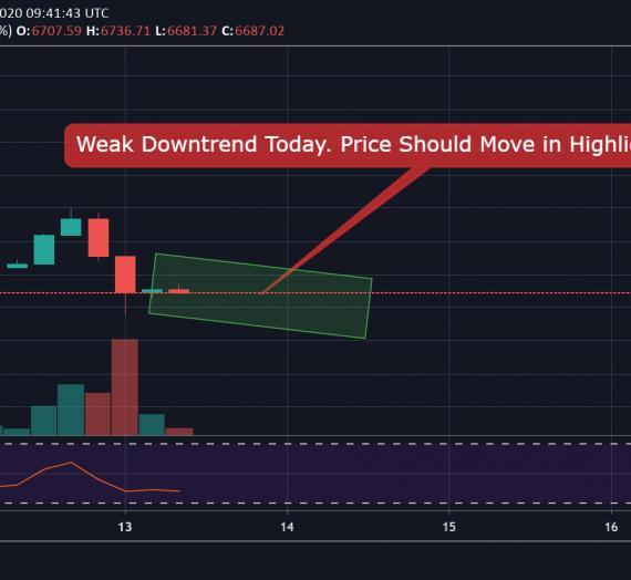 Mudrex Price Analysis #49 Bitcoin (BTC/USD) – 13th April 2020