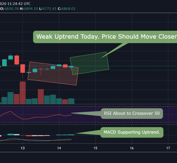 Mudrex Price Analysis #50 Bitcoin (BTC/USD) – 14th April 2020