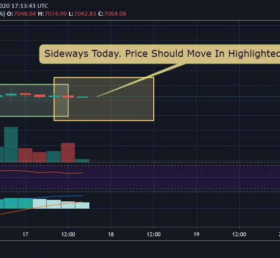 Mudrex Price Analysis #53 Bitcoin (BTC/USD) – 17th April 2020