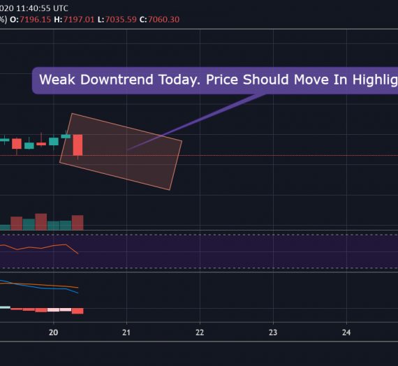 Mudrex Price Analysis #54 Bitcoin (BTC/USD) – 20th April 2020