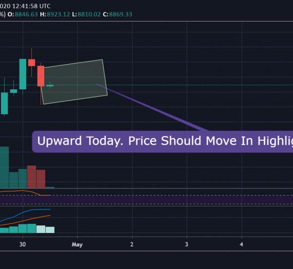 Mudrex Price Analysis #63 Bitcoin (BTC/USD) – 30th April 2020
