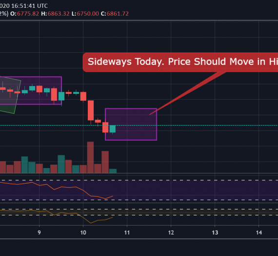 Mudrex Price Analysis #48 Bitcoin (BTC/USD) – 10th April 2020