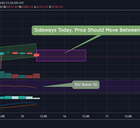 Mudrex Price Analysis #51 Bitcoin (BTC/USD) – 15th April 2020