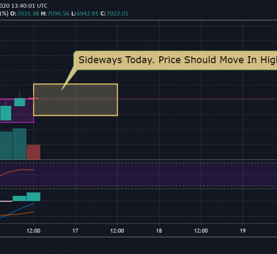Mudrex Price Analysis #52 Bitcoin (BTC/USD) – 16th April 2020