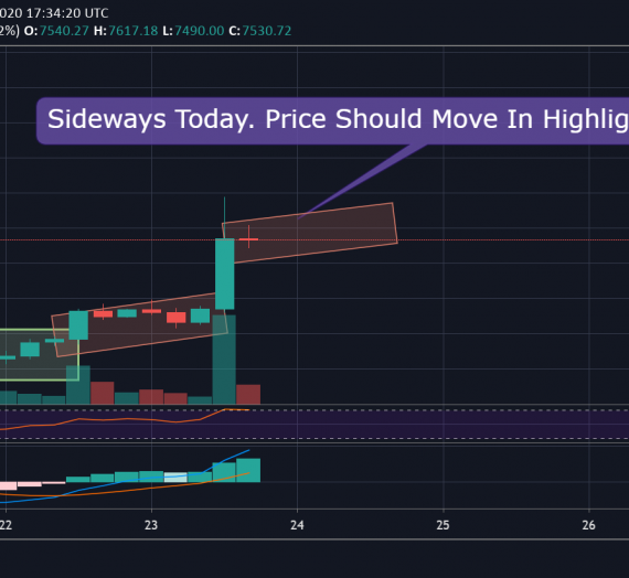Mudrex Price Analysis #57 Bitcoin (BTC/USD) – 23rd April 2020