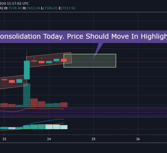 Mudrex Price Analysis #58 Bitcoin (BTC/USD) – 24th April 2020