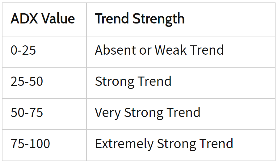 adx indicator values