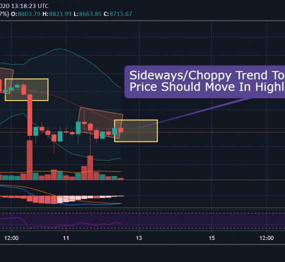 Mudrex Price Analysis #73 Bitcoin (BTC/USD) – 12th May 2020