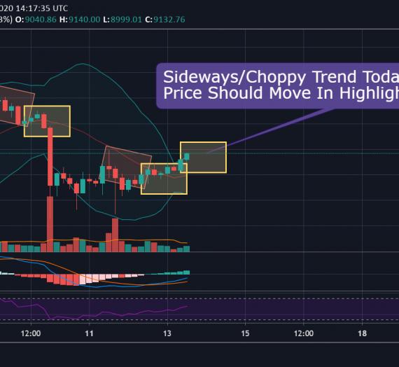Mudrex Price Analysis #74 Bitcoin (BTC/USD) – 13th May 2020