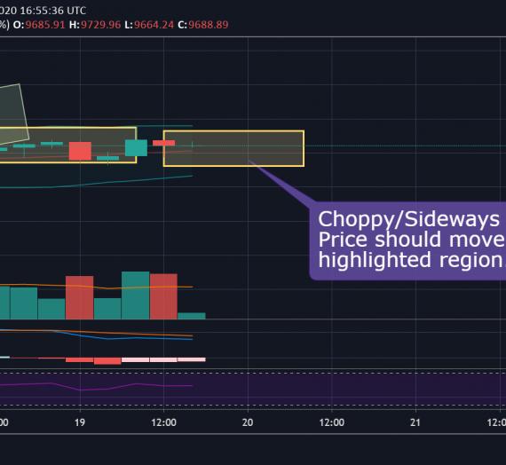 Mudrex Price Analysis #79 Bitcoin (BTC/USD) – 19th May 2020