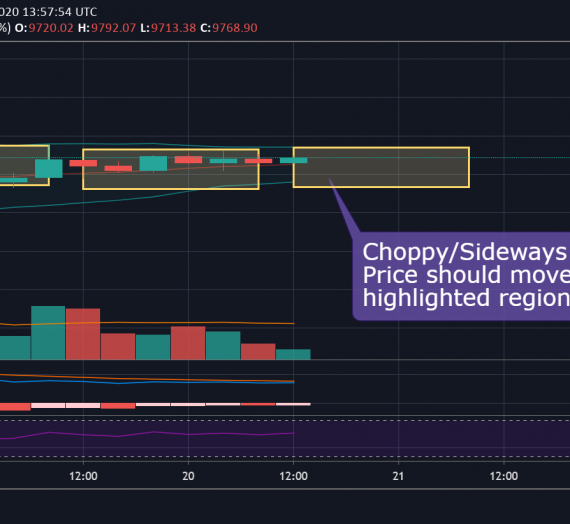 Mudrex Price Analysis #80 Bitcoin (BTC/USD) – 20th May 2020