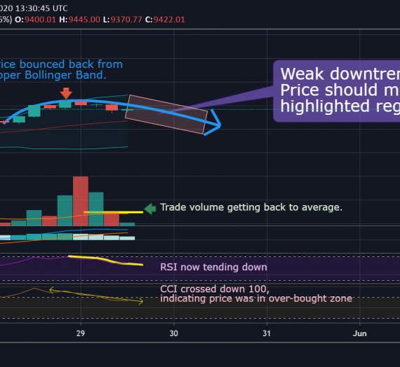 Mudrex Price Analysis #88 Bitcoin (BTC/USD) – 29th May 2020