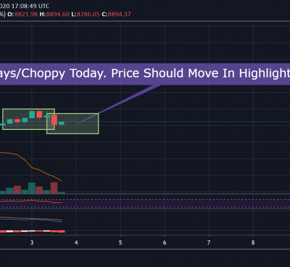 Mudrex Price Analysis #65 Bitcoin (BTC/USD) – 3rd May 2020