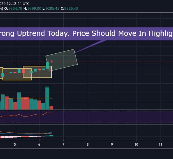 Mudrex Price Analysis #68 Bitcoin (BTC/USD) – 6th May 2020