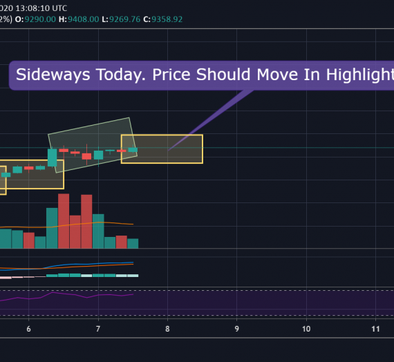 Mudrex Price Analysis #69 Bitcoin (BTC/USD) – 7th May 2020