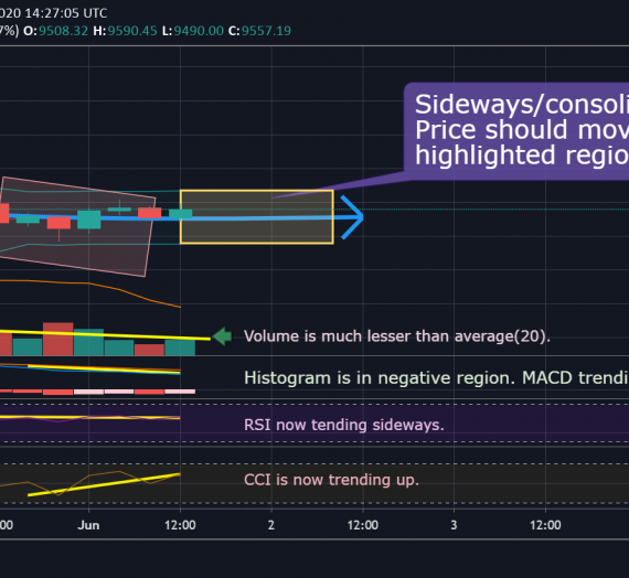 Mudrex Price Analysis #90 Bitcoin (BTC/USD) – 1st June 2020