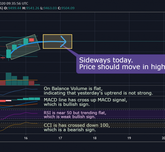 Mudrex Price Analysis #100 Bitcoin (BTC/USD) – 16th June 2020