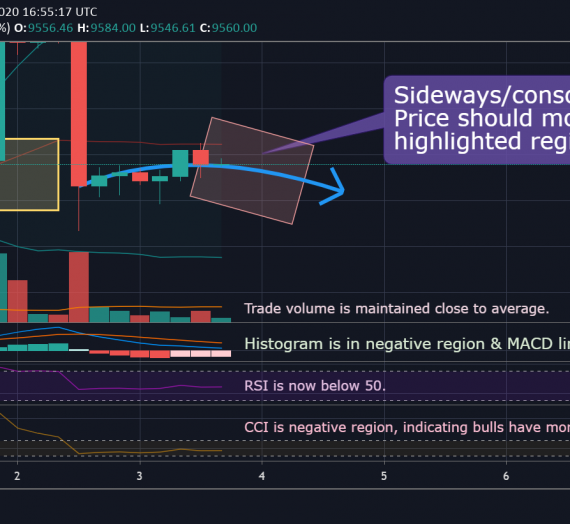 Mudrex Price Analysis #91 Bitcoin (BTC/USD) – 3rd June 2020