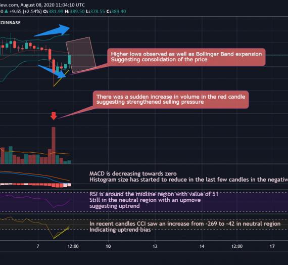 Mudrex Price Analysis #135 Ethereum (ETH/USD) – 8th August 2020
