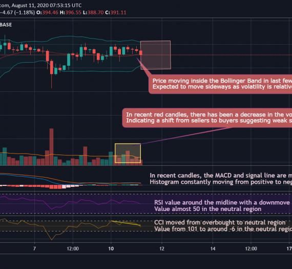 Mudrex 4Hr Price Analysis #139 Ethereum (ETH/USD) – 11th August 2020