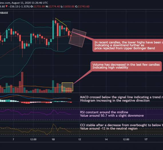 Mudrex 4Hr Price Analysis #140 Bitcoin (BTC/USD) – 11th August 2020