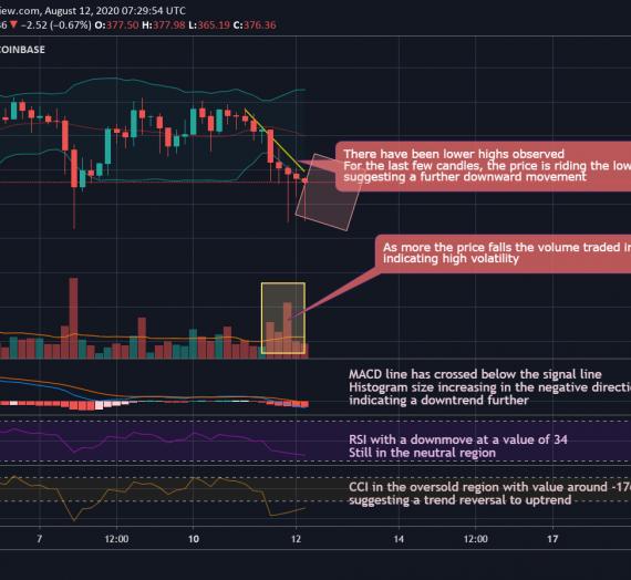 Mudrex 4Hr Price Analysis #141 Ethereum (ETH/USD) – 12th August 2020