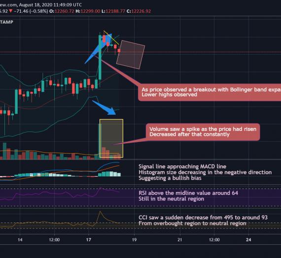 Mudrex 4Hr Price Analysis #152 Bitcoin (BTC/USD) – 18th August 2020