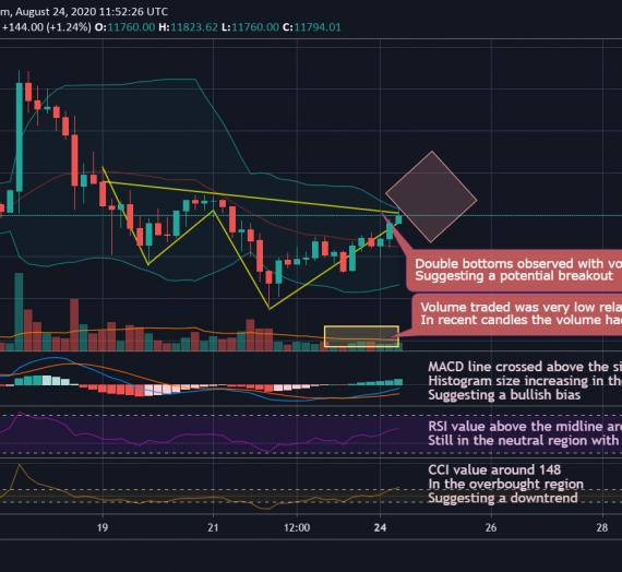 Mudrex 4Hr Price Analysis #162 Bitcoin (BTC/USD) – 24th August 2020