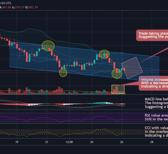 Mudrex 4Hr Price Analysis #165 Ethereum (ETH/USD) – 26th August 2020