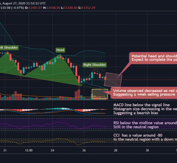 Mudrex 4Hr Price Analysis #168 Bitcoin (BTC/USD) – 27th August 2020