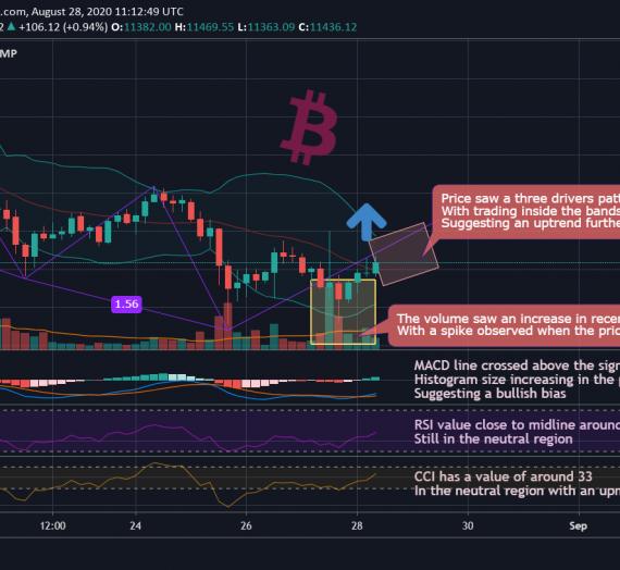 Mudrex 4Hr Price Analysis #170 Bitcoin (BTC/USD) – 28th August 2020