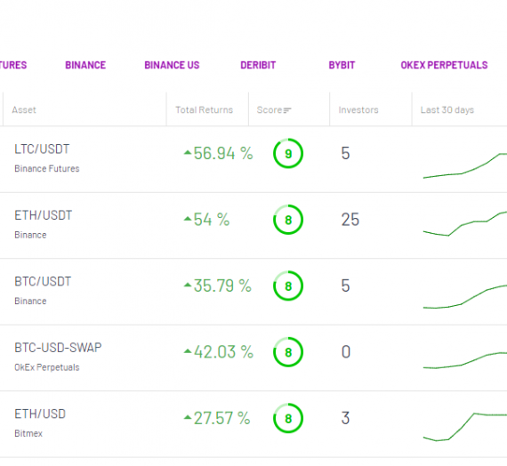 Mudrex Aug 2020 Update: New Performance score, sorting on invest page, updating bundle info, andmore!