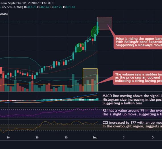 Mudrex 4Hr Price Analysis #175 Ethereum (ETH/USD) – 1st September 2020