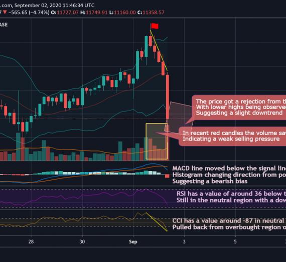 Mudrex 4Hr Price Analysis #178 Bitcoin (BTC/USD) – 2nd September 2020