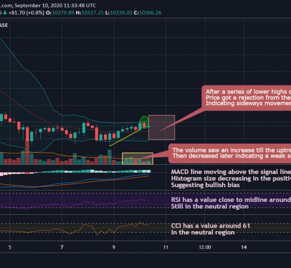 Mudrex 4Hr Price Analysis #190 Bitcoin (BTC/USD) – 10th September 2020