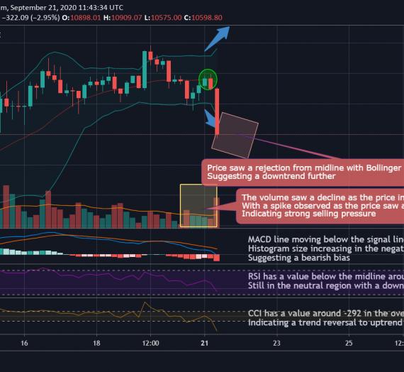 Mudrex 4Hr Price Analysis #203 Bitcoin (BTC/USD) – 21st September 2020
