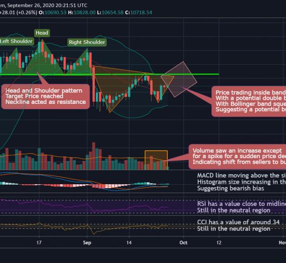 Mudrex 1D Price Analysis #213 Bitcoin (BTC/USD) – 26th Sept 2020