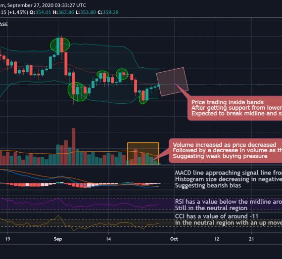 Mudrex 1D Price Analysis #214 Ethereum (ETH/USD) – 27th Sept 2020